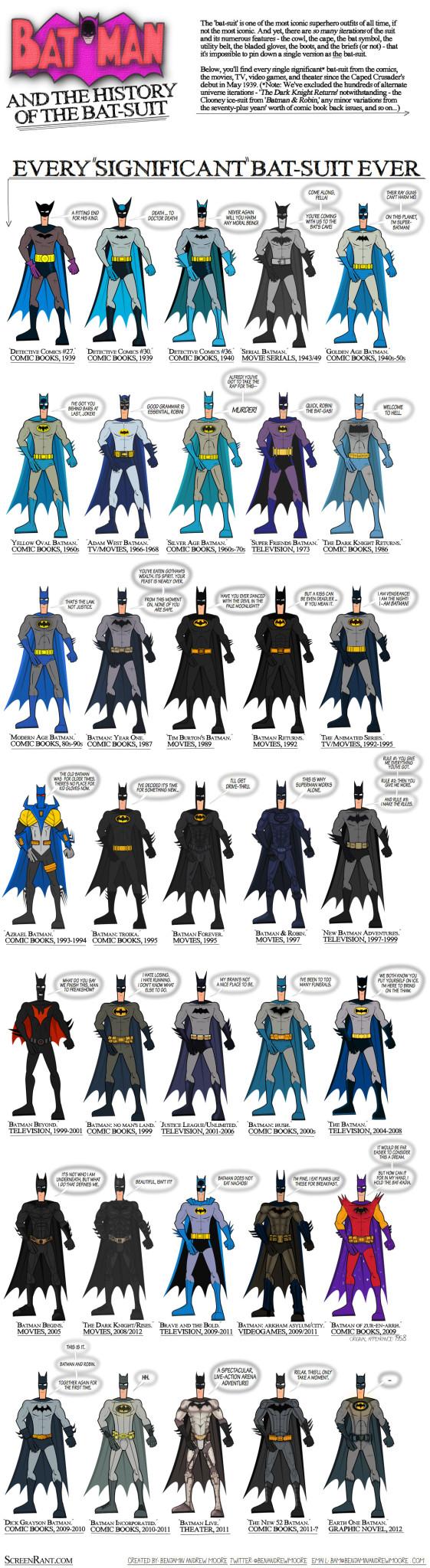 Costumele lui Batman
