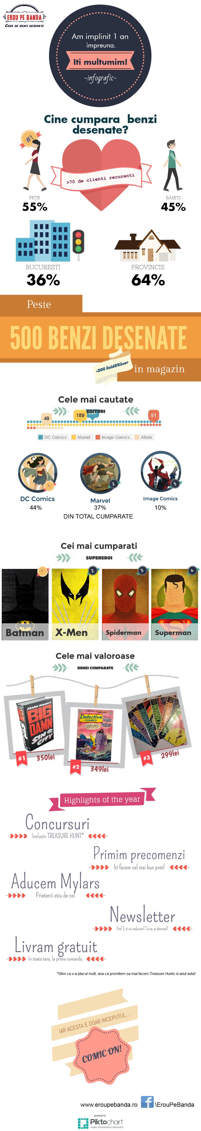 Infografic  Benzi Desenate